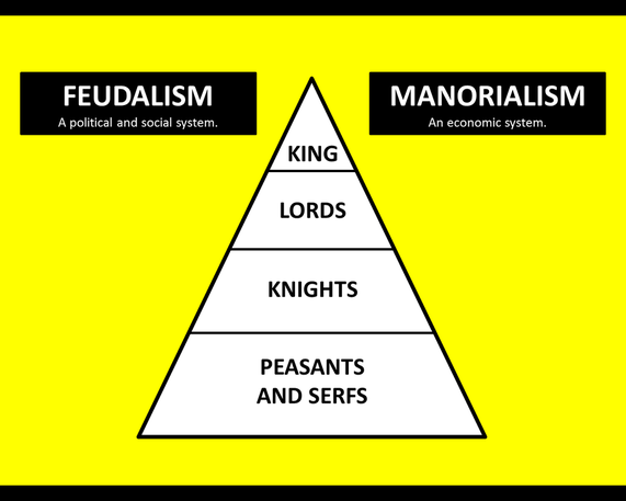feudalism and manorialism quizlet